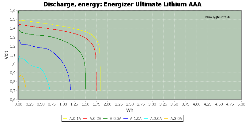 Energizer%20Ultimate%20Lithium%20AAA-Energy