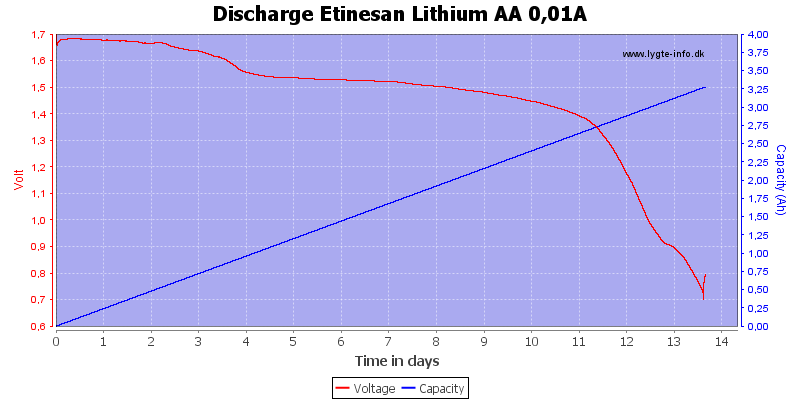 Discharge%20Etinesan%20Lithium%20AA%200,01A