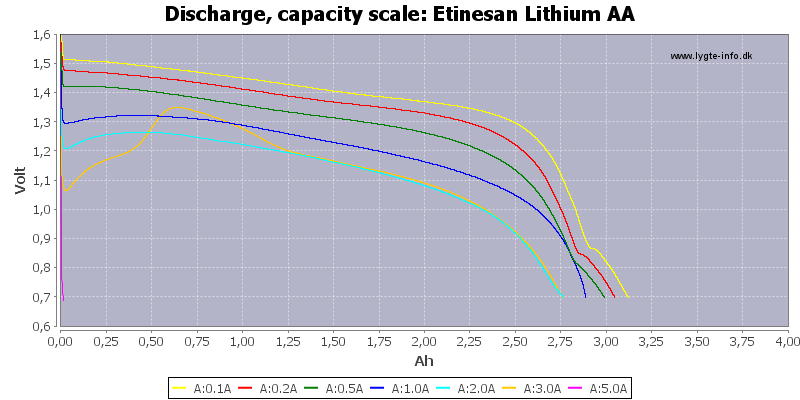 Etinesan%20Lithium%20AA-Capacity