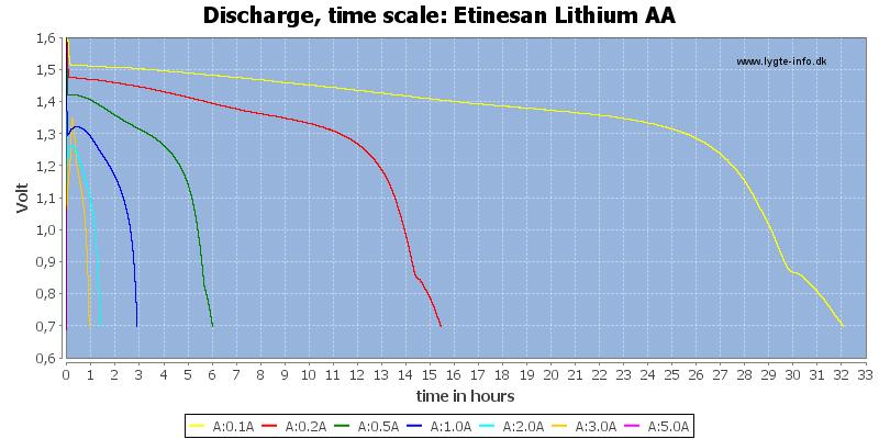 Etinesan%20Lithium%20AA-CapacityTimeHours