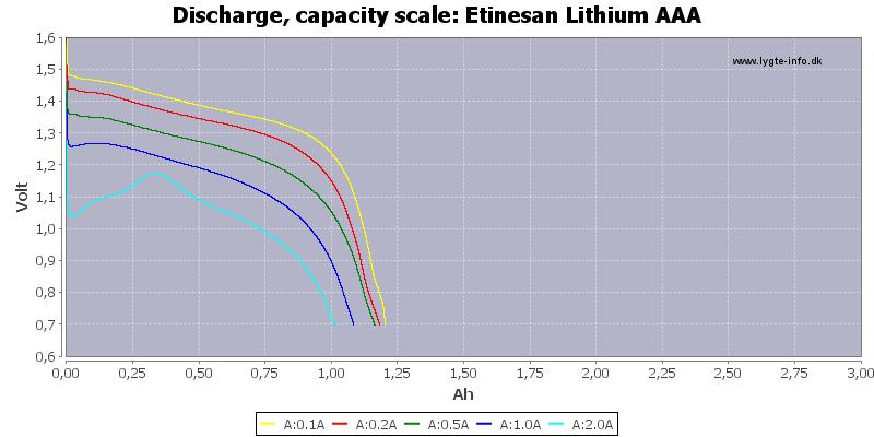 Etinesan%20Lithium%20AAA-Capacity