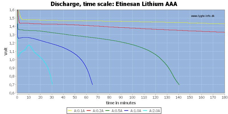 Etinesan%20Lithium%20AAA-CapacityTime