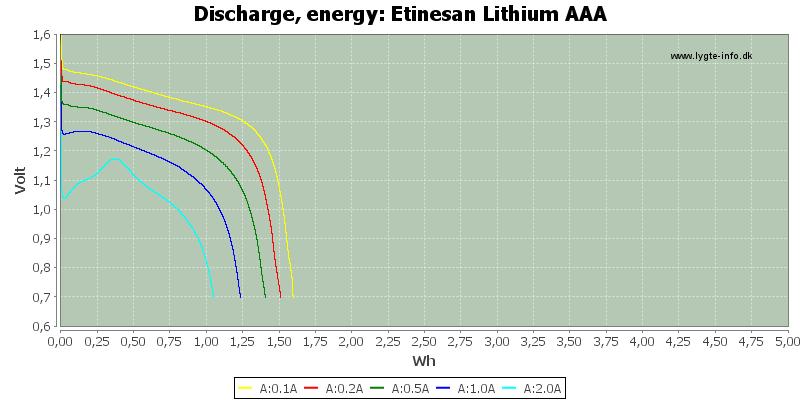Etinesan%20Lithium%20AAA-Energy
