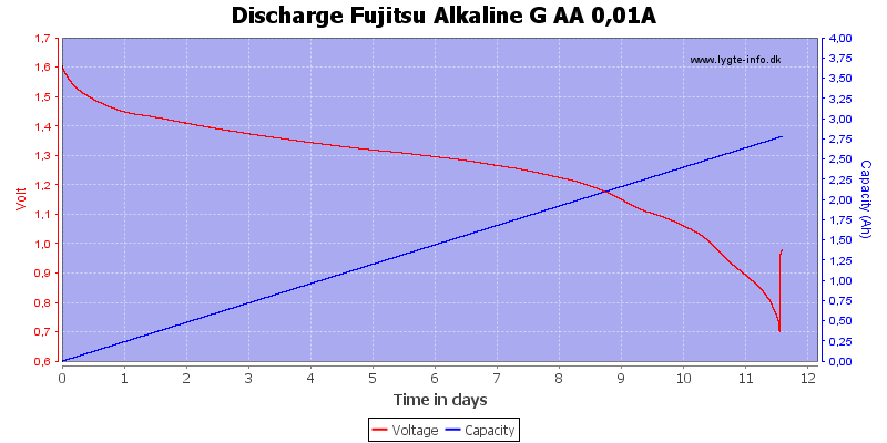 Discharge%20Fujitsu%20Alkaline%20G%20AA%200,01A