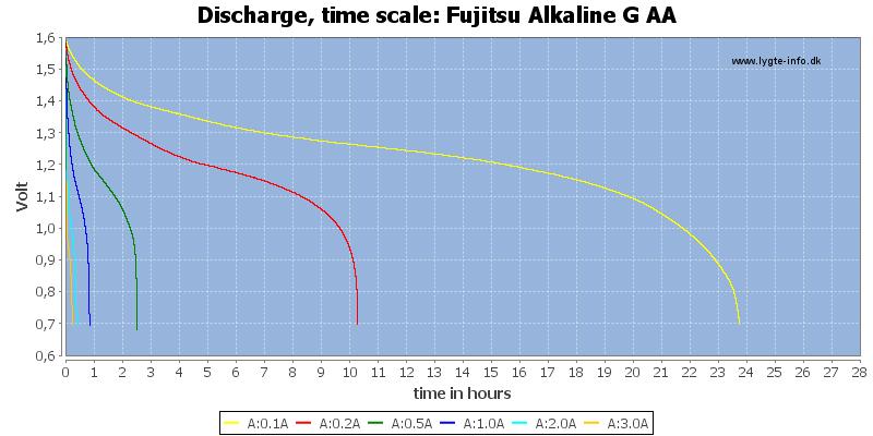 Fujitsu%20Alkaline%20G%20AA-CapacityTimeHours