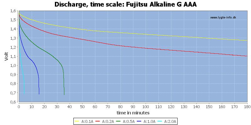 Fujitsu%20Alkaline%20G%20AAA-CapacityTime