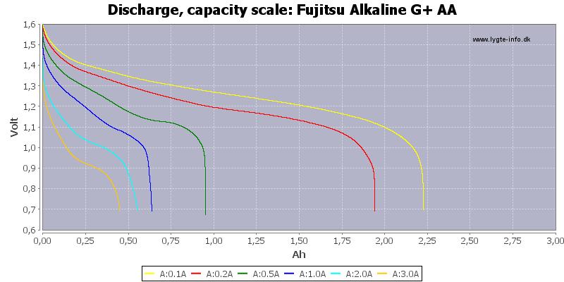 Fujitsu%20Alkaline%20G+%20AA-Capacity