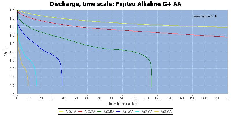 Fujitsu%20Alkaline%20G+%20AA-CapacityTime