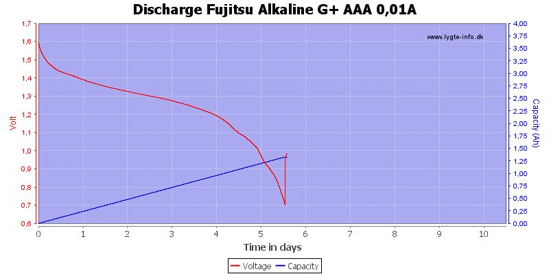 Discharge%20Fujitsu%20Alkaline%20G+%20AAA%200,01A