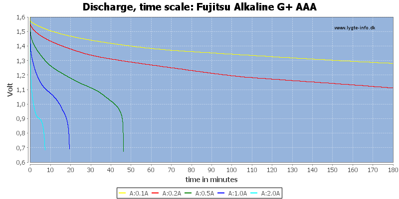 Fujitsu%20Alkaline%20G+%20AAA-CapacityTime