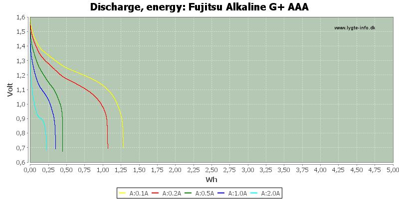 Fujitsu%20Alkaline%20G+%20AAA-Energy