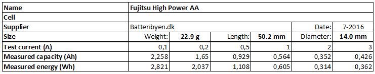 Fujitsu AA batteries table overview