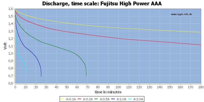 Fujitsu%20High%20Power%20AAA-CapacityTime