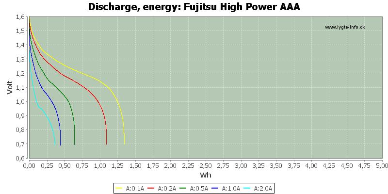 Fujitsu%20High%20Power%20AAA-Energy