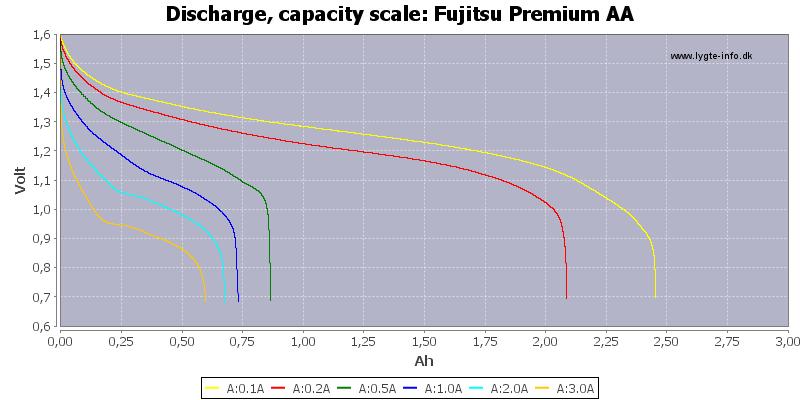 Fujitsu%20Premium%20AA-Capacity