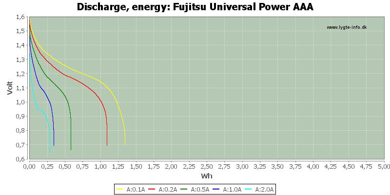 Fujitsu%20Universal%20Power%20AAA-Energy