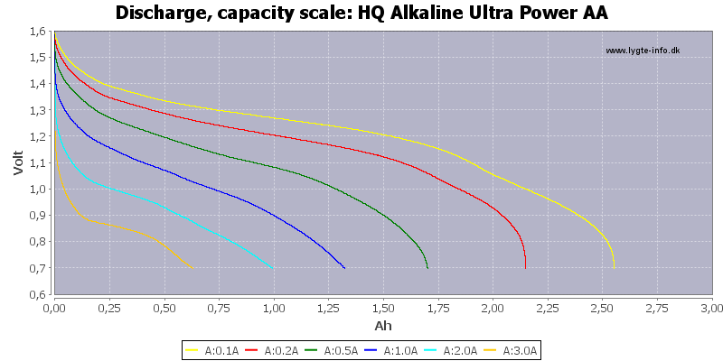 HQ%20Alkaline%20Ultra%20Power%20AA-Capacity