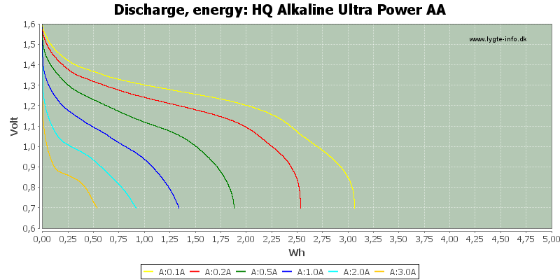 HQ%20Alkaline%20Ultra%20Power%20AA-Energy