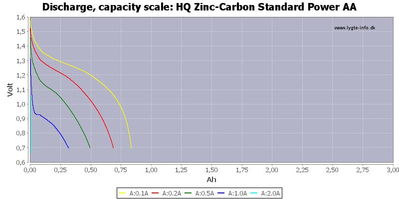 HQ%20Zinc-Carbon%20Standard%20Power%20AA-Capacity