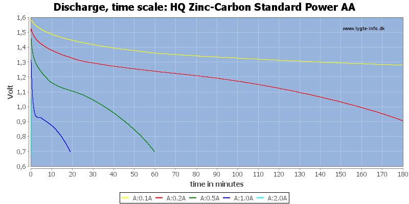 HQ%20Zinc-Carbon%20Standard%20Power%20AA-CapacityTime