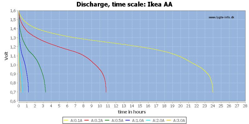 Ikea%20AA-CapacityTimeHours