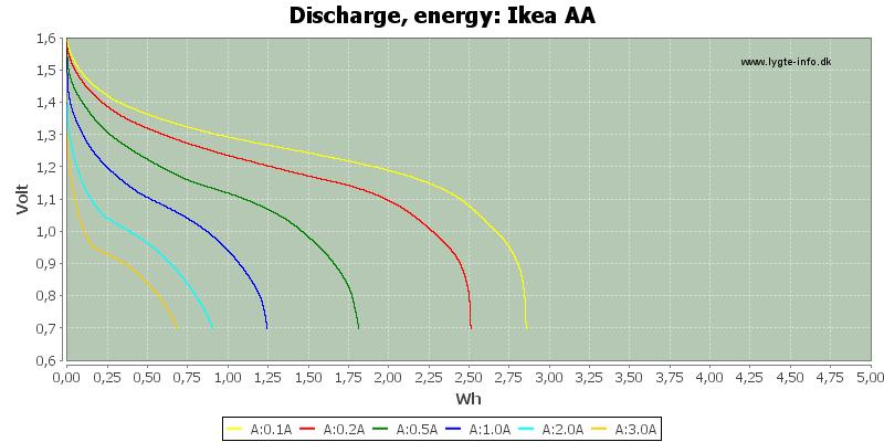 Ikea%20AA-Energy