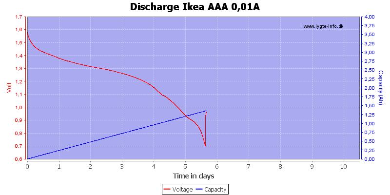Discharge%20Ikea%20AAA%200,01A