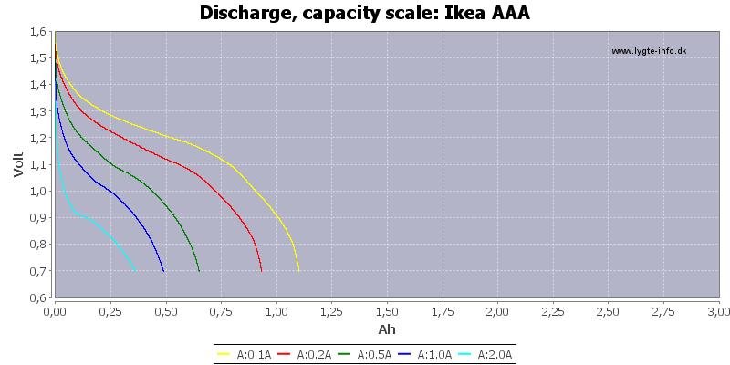 Ikea%20AAA-Capacity