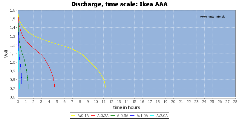 Ikea%20AAA-CapacityTimeHours