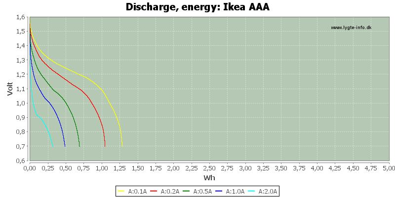 Ikea%20AAA-Energy