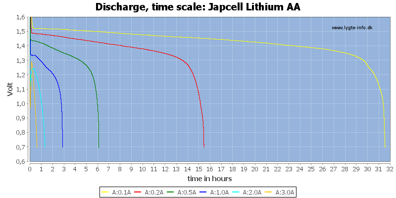 Japcell%20Lithium%20AA-CapacityTimeHours