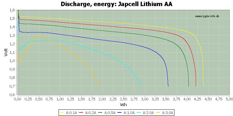 Japcell%20Lithium%20AA-Energy