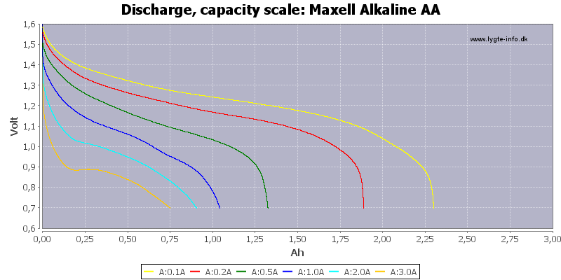 Maxell%20Alkaline%20AA-Capacity