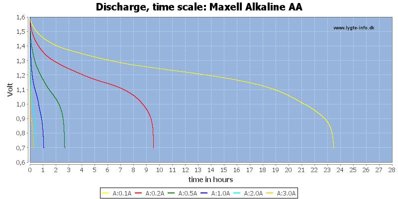 Maxell%20Alkaline%20AA-CapacityTimeHours