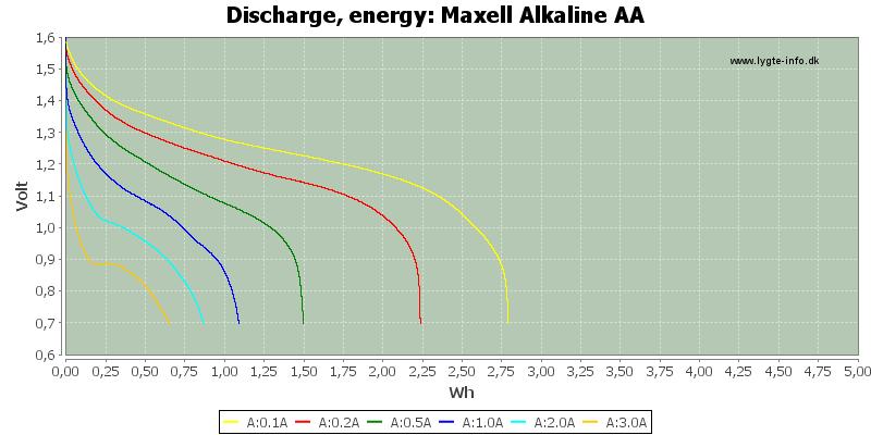 Maxell%20Alkaline%20AA-Energy