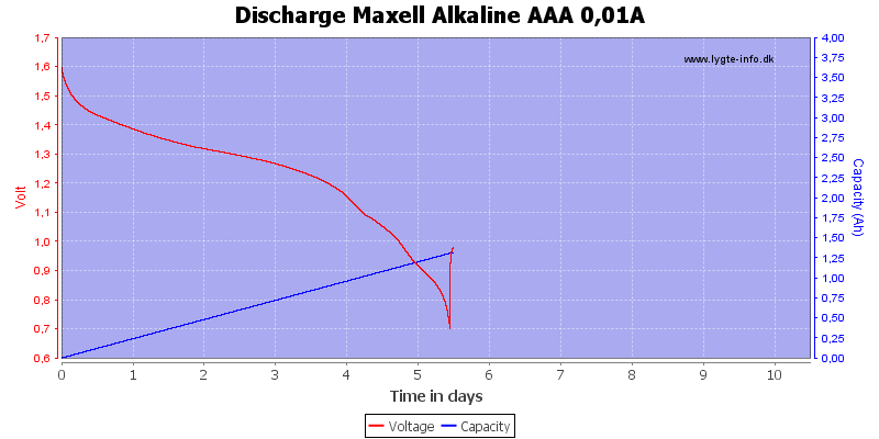 Discharge%20Maxell%20Alkaline%20AAA%200,01A