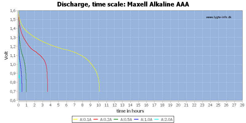 Maxell%20Alkaline%20AAA-CapacityTimeHours