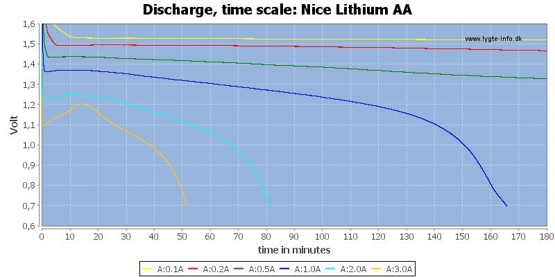 Nice%20Lithium%20AA-CapacityTime