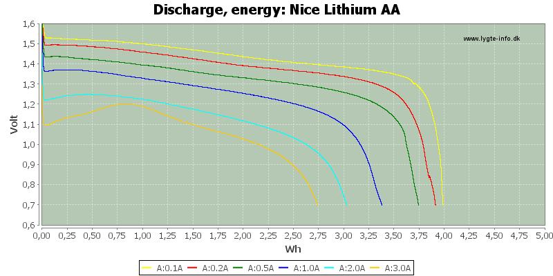 Nice%20Lithium%20AA-Energy