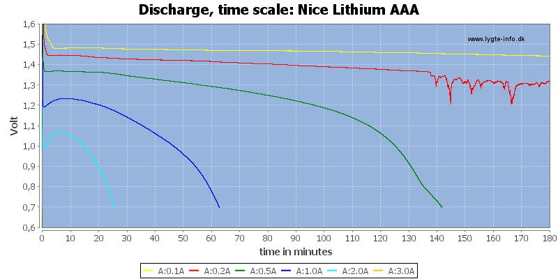 Nice%20Lithium%20AAA-CapacityTime