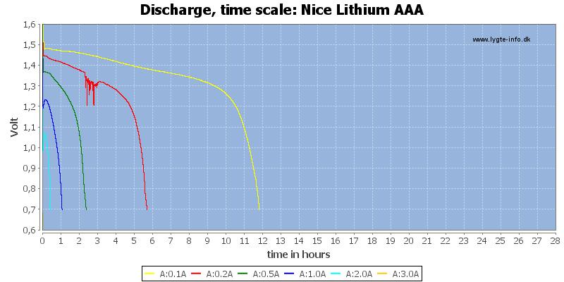 Nice%20Lithium%20AAA-CapacityTimeHours
