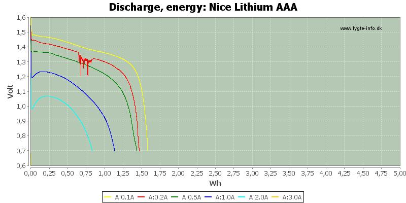 Nice%20Lithium%20AAA-Energy