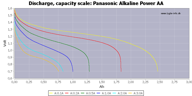Panasonic%20Alkaline%20Power%20AA-Capacity