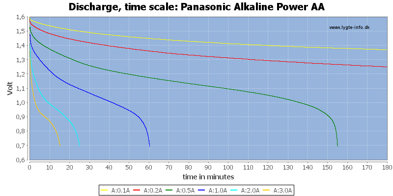 Panasonic%20Alkaline%20Power%20AA-CapacityTime