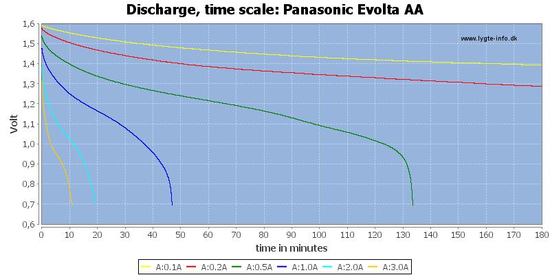 Panasonic%20Evolta%20AA-CapacityTime
