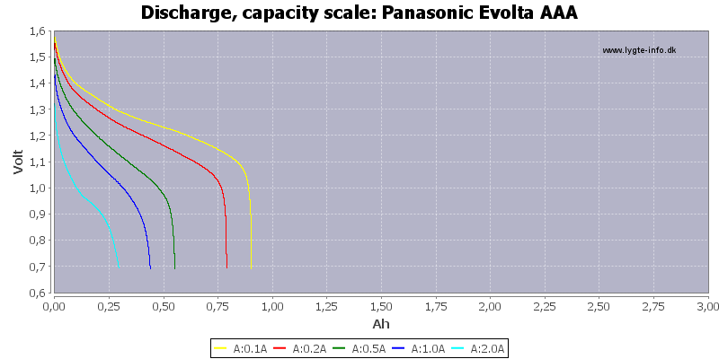 Panasonic%20Evolta%20AAA-Capacity