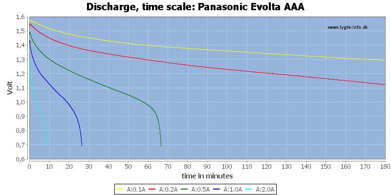 Panasonic%20Evolta%20AAA-CapacityTime