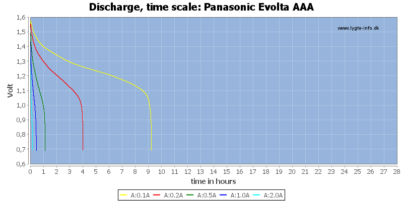 Panasonic%20Evolta%20AAA-CapacityTimeHours