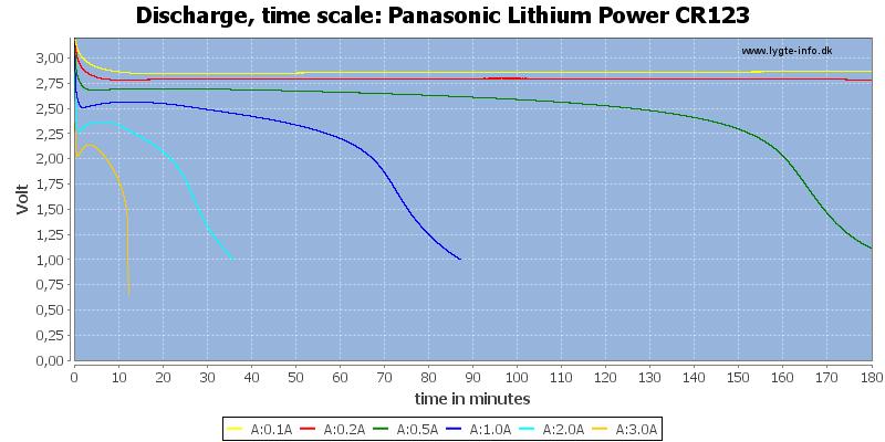 Panasonic%20Lithium%20Power%20CR123-CapacityTime