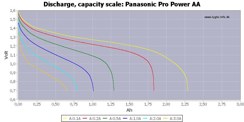 Panasonic%20Pro%20Power%20AA-Capacity